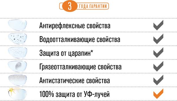 линзы Hoya с 100% защитой от ультрафиолета